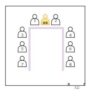 会議室の上座と下座